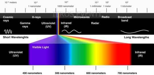 spettro luce