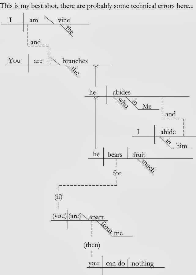 Dads teach the bible diagramming there is one tool that will really help you unpack a verse but it is ccuart Image collections