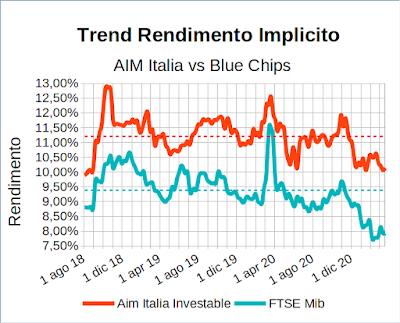 Trend rendimento implicito indice Aim Italia Investable vs indice Ftse Mib