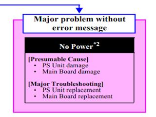 Printer Epson L210, T13, L100 Fatal Error