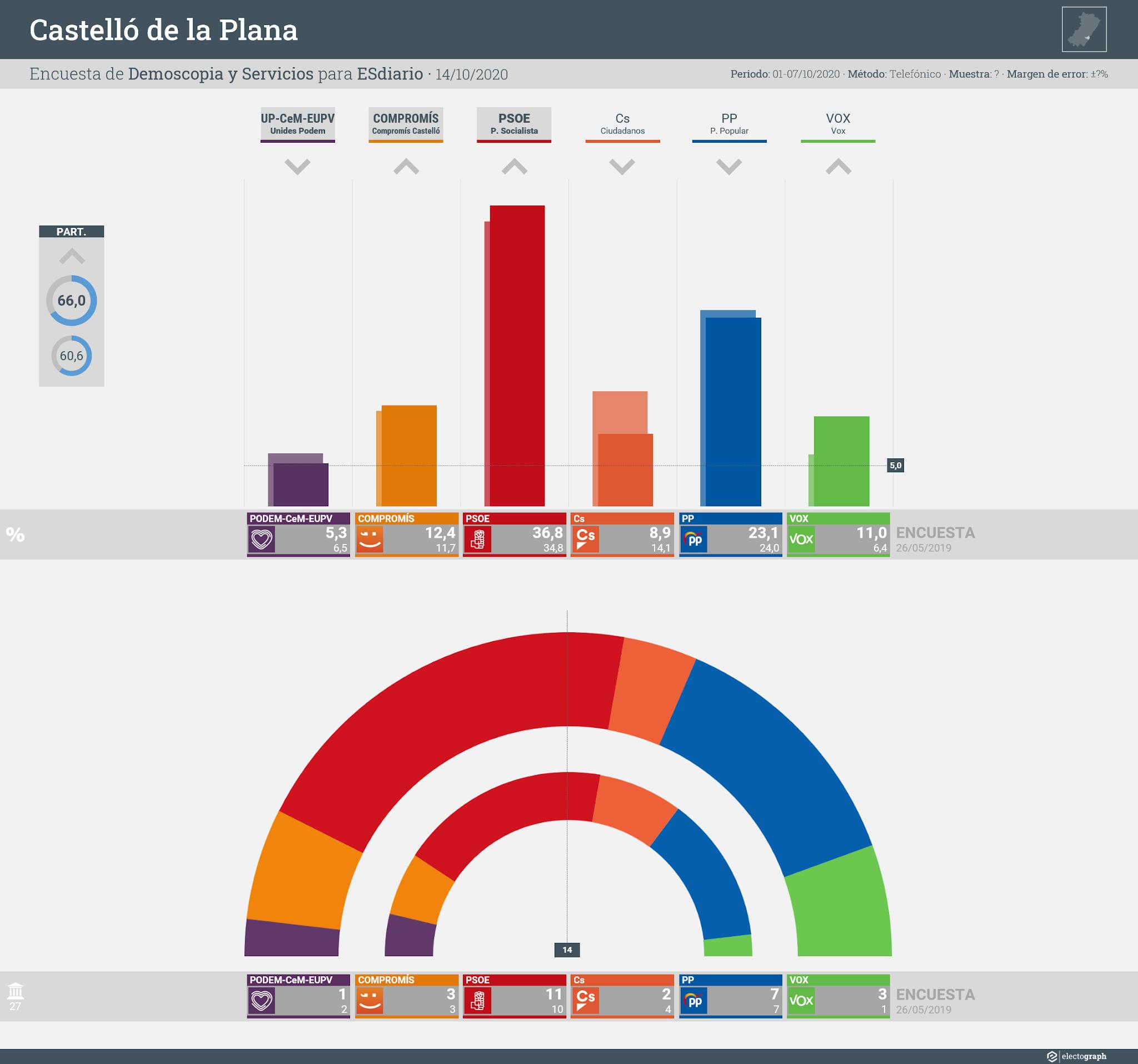 Gráfico de la encuesta para elecciones municipales en Castelló de la Plana realizada por Demoscopia y Servicios para ESdiario, 14 de octubre de 2020
