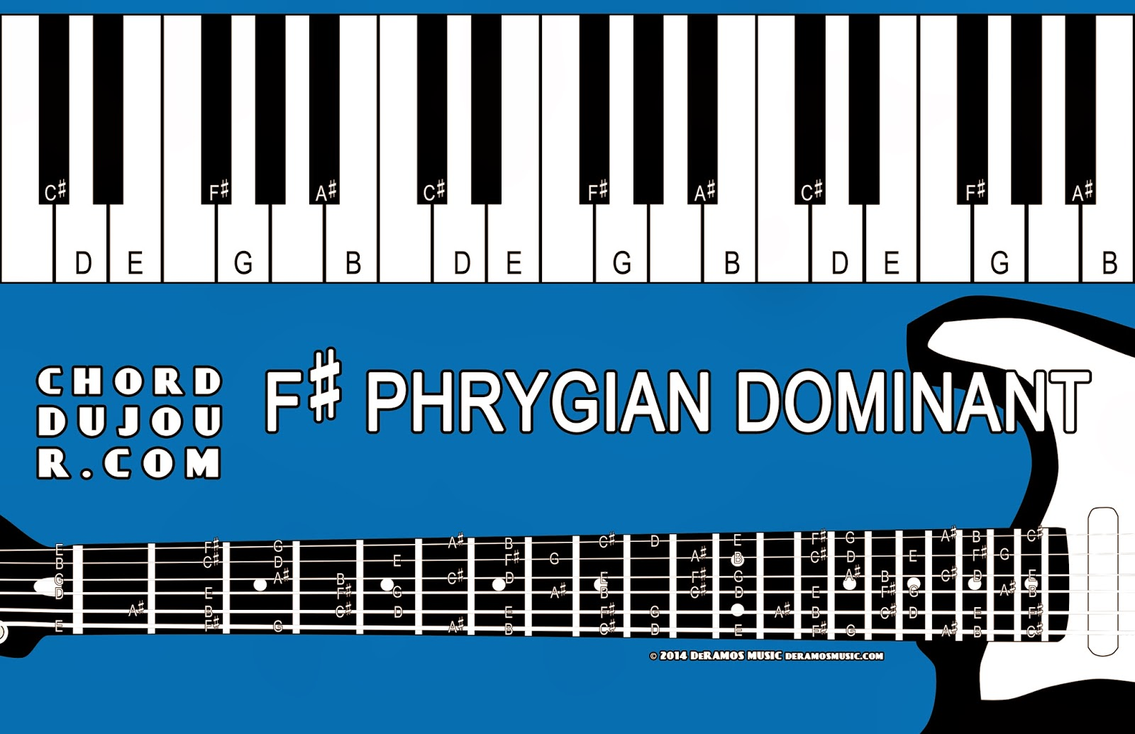 Chord du Jour: Dictionary: F# Phrygian Dominant Scale