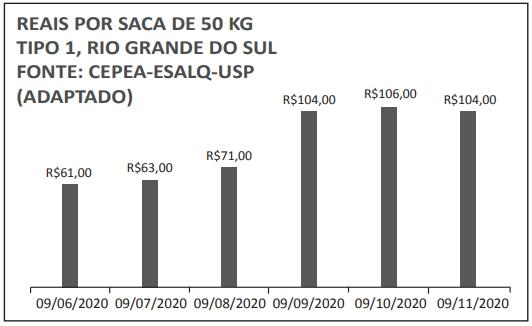 UNIFOR 2021: De acordo com as informações do gráfico, o preço médio da saca de 50 kg da saca de arroz, tipo 1, no Rio Grande do Sul, de 09/06/2020 a 09/11/2020 era de, aproximadamente,