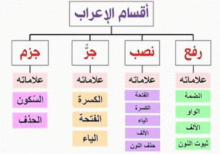 قواعد اللغة العربية بشكل مخططات %D8%A7%D9%84%D8%AA%D