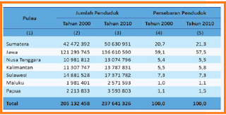data persebaran penduduk