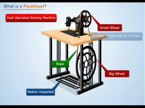 Working of Flywheel | Theory of Machines