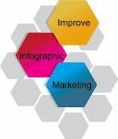 19 نصيحة لتحسين التسويق الإنفوجرافيك بشكل جذري
