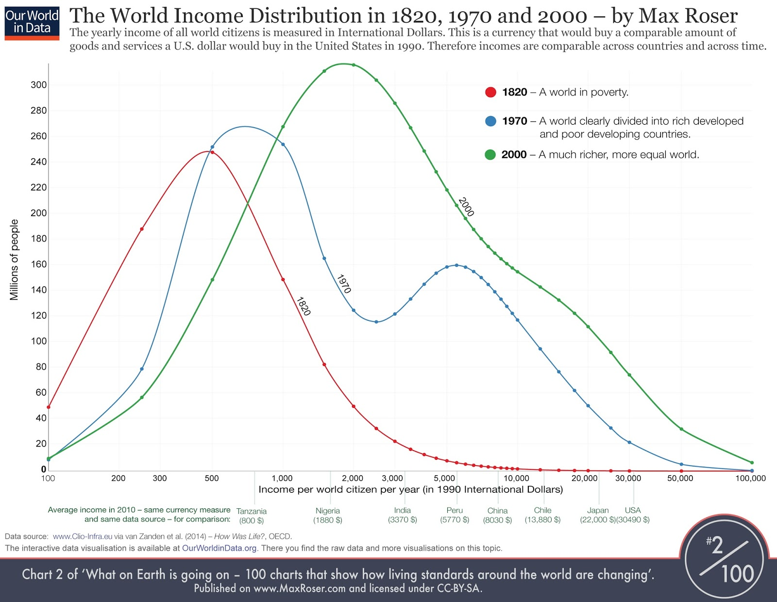 The World income distribution in 1820, 1970 & 2000