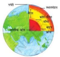 पृथ्वी की आंतरिक संरचना