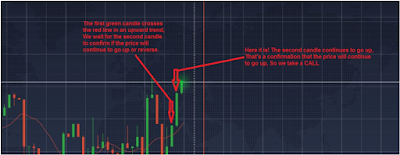 Binary Options Trading Strategy Trade 60 Seconds Best