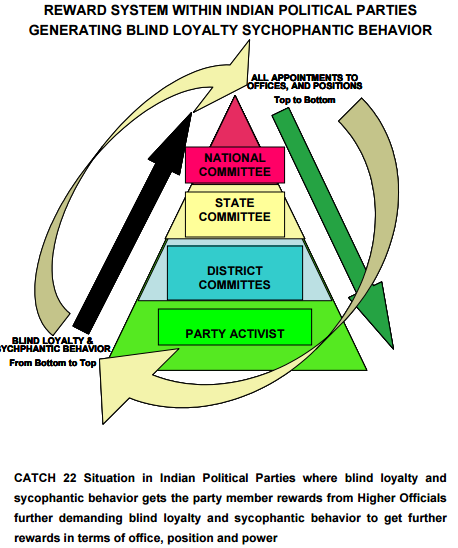 Guide for intra-party democracy