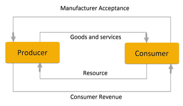 Image of Consumer and Producer Interaction
