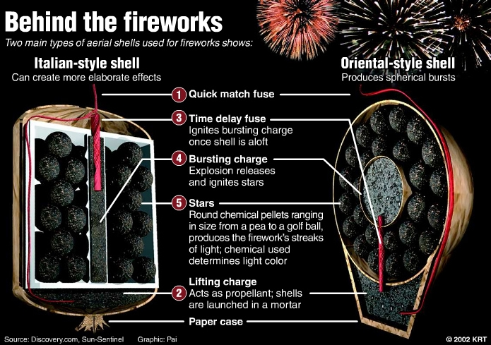 This is a diagram, shows a dissection of two fireworks: One of the fireworks is cylindrical and referred to as 'Italian-style', and a mostly cylindrical shell, with an almost conical shape with the point cut off of it protruding from the bottom, referred to as 'Oriental-style'. The image lists the various parts, including the quick match fuse, the time delay fuse, the bursting charge, the lifting charge, the paper case and most importantly the stars. The stars appear to be spheres made out of compacted gunpowder granules, above the lifting charge, around the bursting charge, and inside the shell. The image has text indicating it is sourced from discovery.com and copyrighted by KRT, circa 2002.