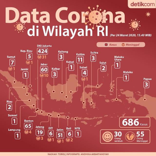 Peta Persebaran 686 Kasus Corona di 24 Provinsi, Data 24 Maret 2020