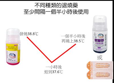 建議使用的退燒藥方法