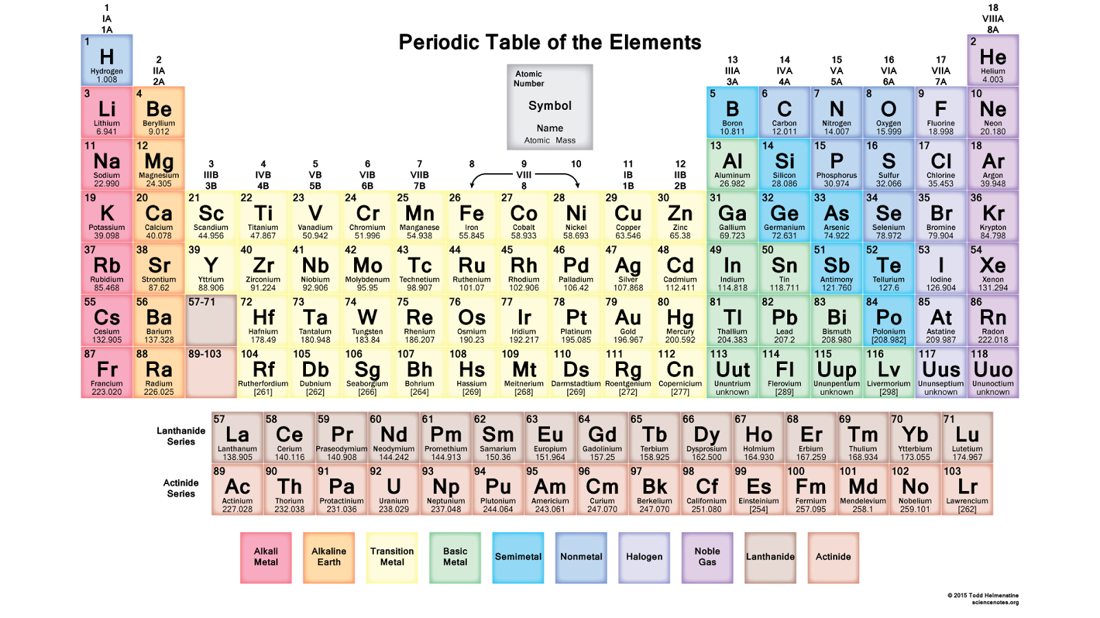 Why do some farts smell and other science curiosities color classes were shortened today due to a field trip to nwtc with the shortened time students color coded this periodic table using the diagram below gamestrikefo Choice Image