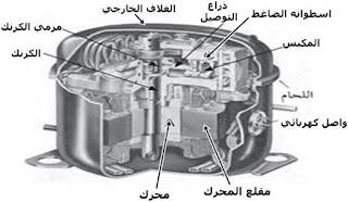 اجزاء الضاغط الترددي المغلق