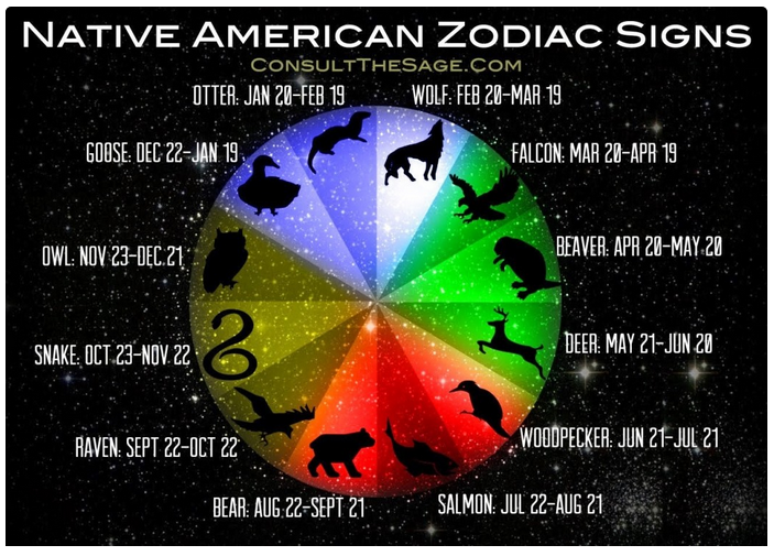 Native American Astrological Sign