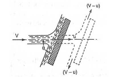 force exerted by jet on moving inclined plate, force exerted by jet of water on unsymmetrical moving curved plate, force exerted on inclined moving plate in the direction of the jet is, force exerted by jet on inclined plate, the force exerted by a jet impinging normally on a fixed plate is, force exerted by jet on a stationary inclined flat plate is given by, the force exerted by a jet of water in the direction of jet on a stationary curved plate is, impact of jet on moving curved vane, inclined flat plate for water jet, impulse of jet, explain a term of impact jet, a jet of water 50 mm in diameter, impact of jet on series of vanes, when a jet strikes an inclined fixed plate, impact of jet on vanes notes pdf, impact of jet on moving curved vane ppt, impact of jets nptel pdf,