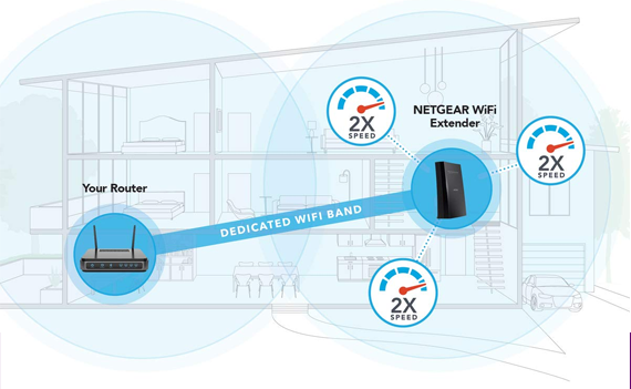 How-to: Netgear Nighthawk WiFi Extender Setup via Genie