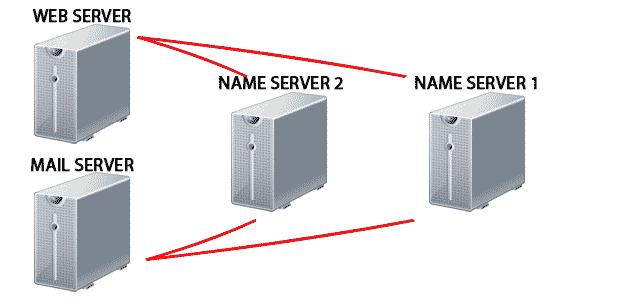 Domain Name System (DNS), Hostname, Server Name, Web Hosting, Web Hosting Review, Compare Web Hosting