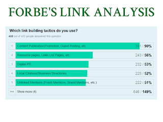 Forbe's Link Building Analysis