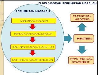 Identifikasi Masalah Dan Hipotesis Share Top Information