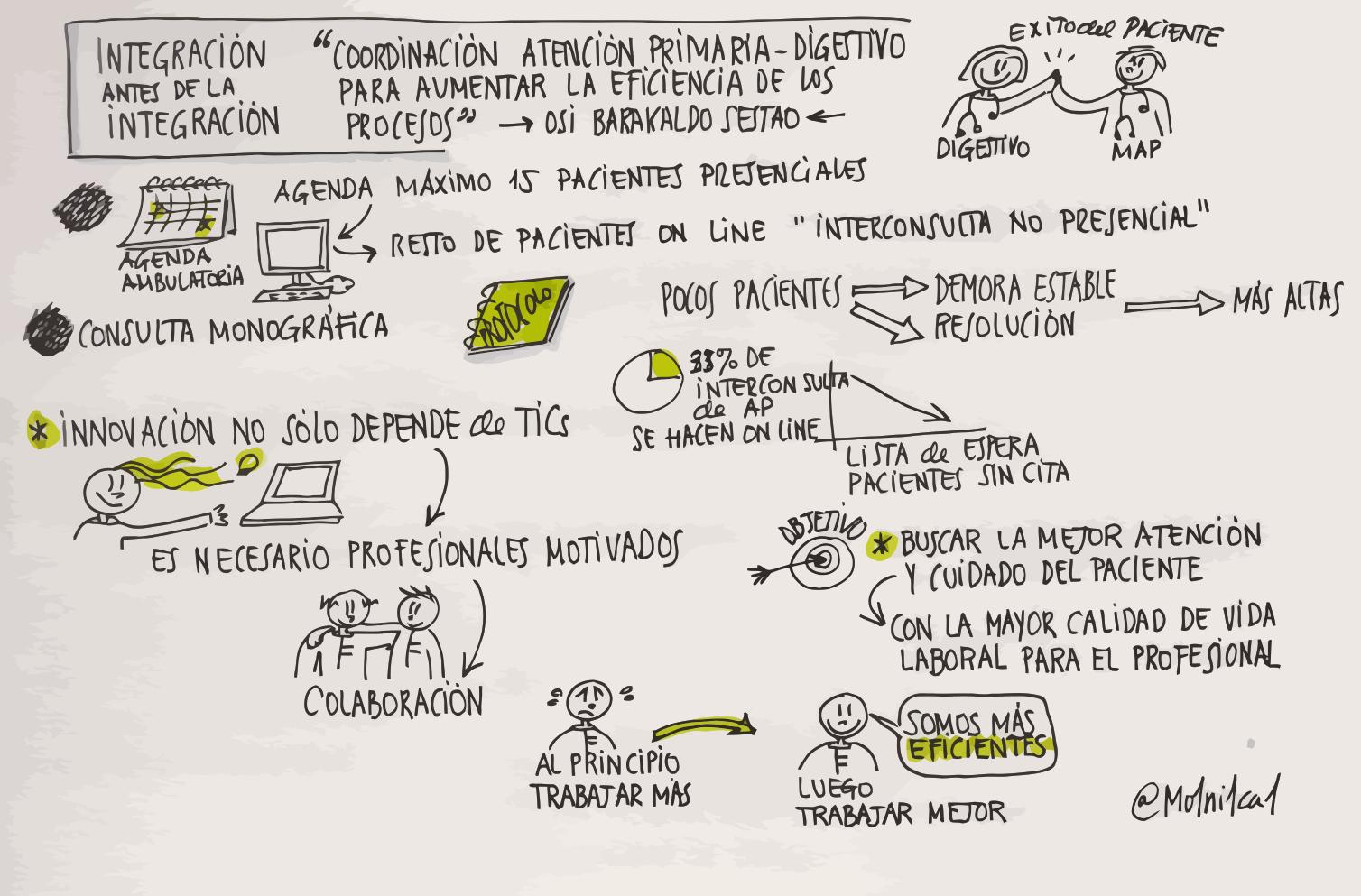 sketchnote integración asistencial