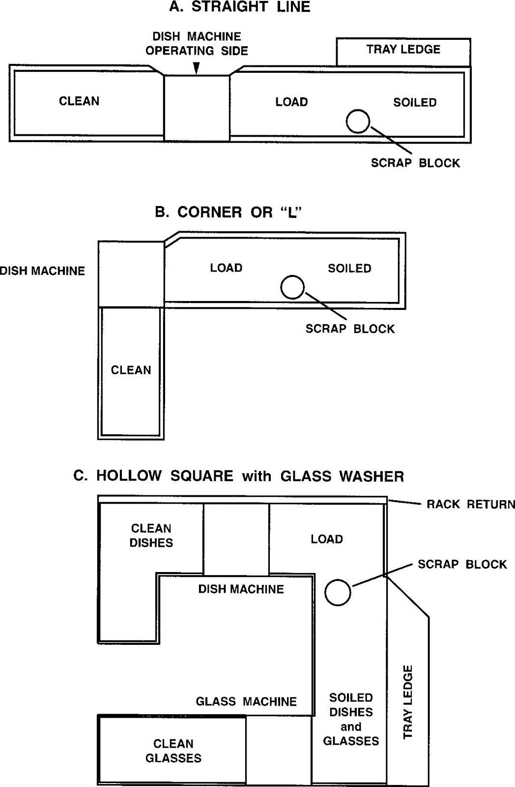 Kitchen Stewarding Department Layout And Design