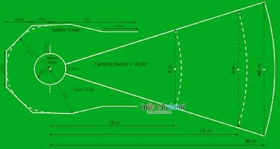 Contoh Gambar Lapangan Lempar Cakram Beserta Ukurannya Dan Keterangannya Lengkap