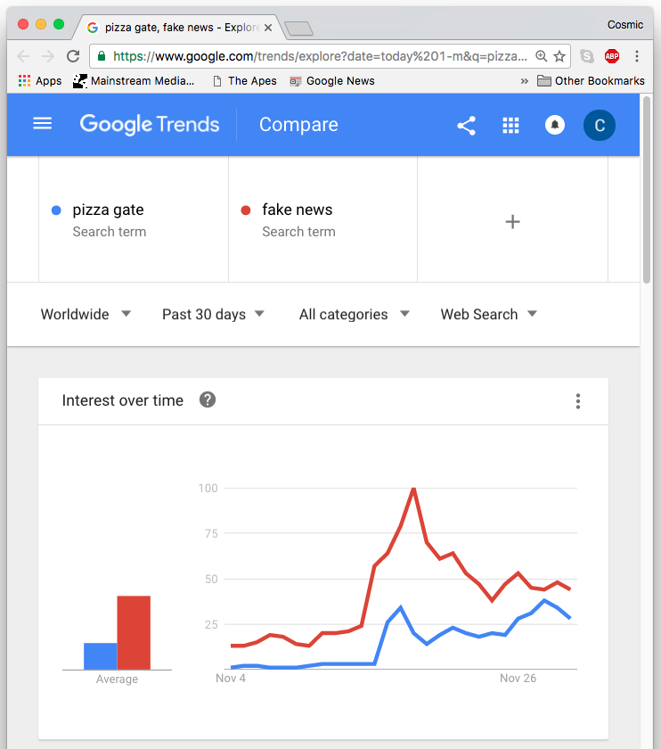fake news pizzagate search trends google