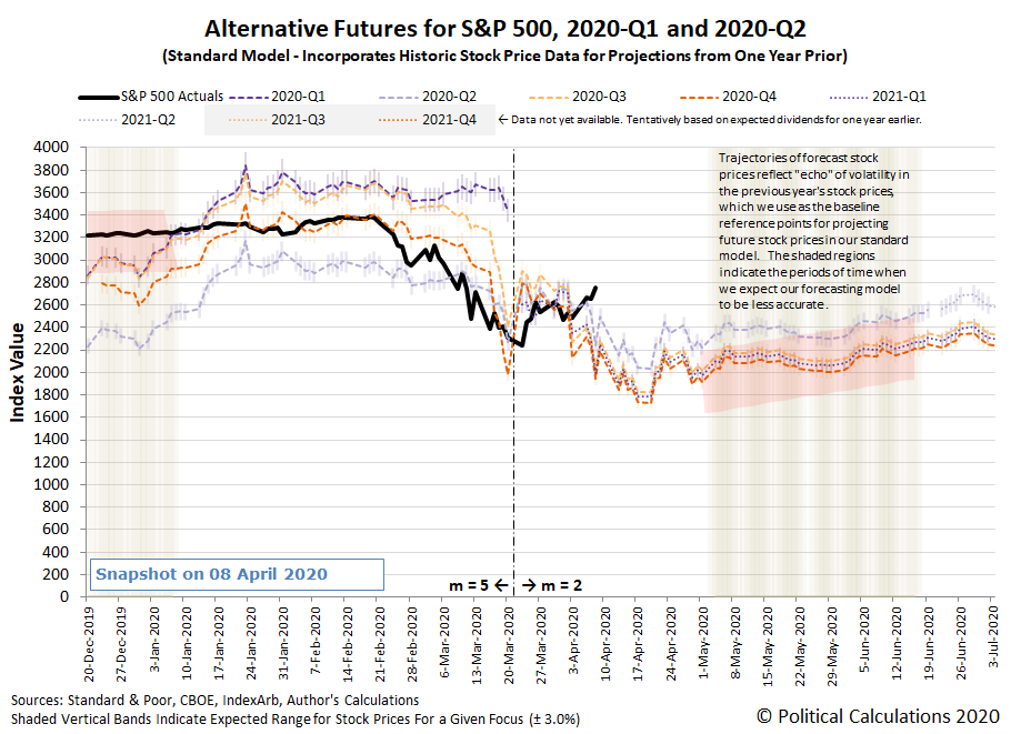Alternative Futures - S&P 500 - 2020Q1 and 2020Q2 - Standard Model - Snapshot on 8 April 2020
