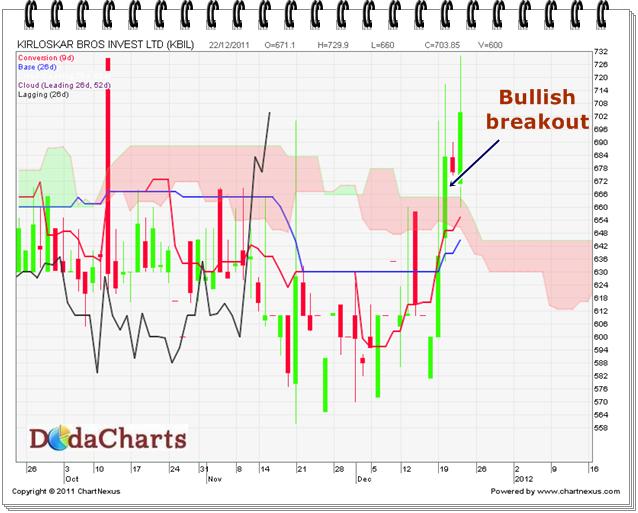 Kirloskar Bros Invest Ltd. (KBIL) Technical Chart