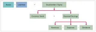 Retained Earnings On Balance Sheet