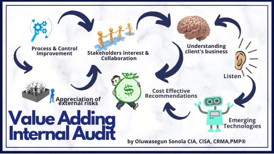 Value Adding Internal Audit