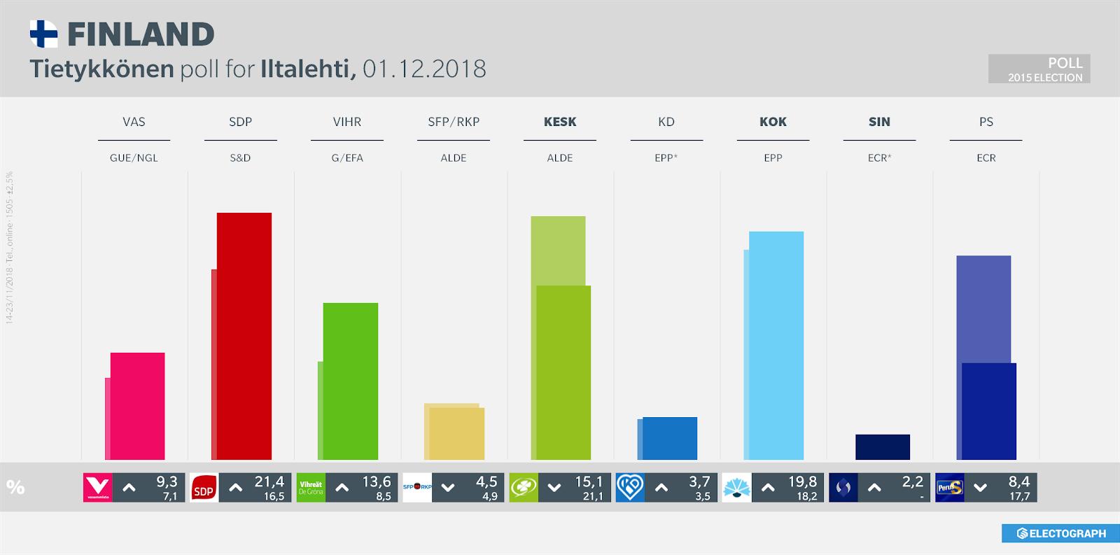FINLAND: Tietoykkönen poll chart for Iltalehti, 1 December 2018