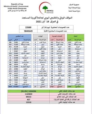 الموقف الوبائي والتلقيحي اليومي لجائحة كورونا في العراق ليوم الجمعة الموافق 14 ايار 2021