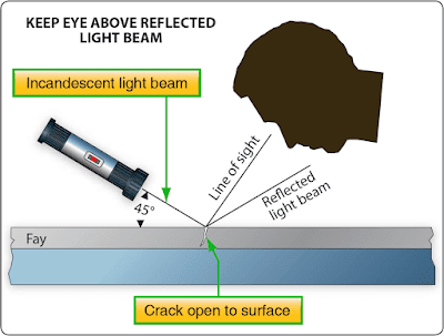 Nondestructive Inspection/Testing