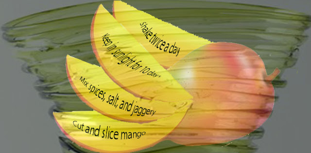mango infographics