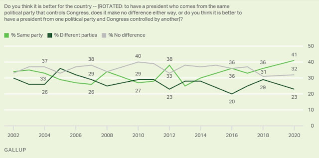 2020 Gallup Poll on divided government