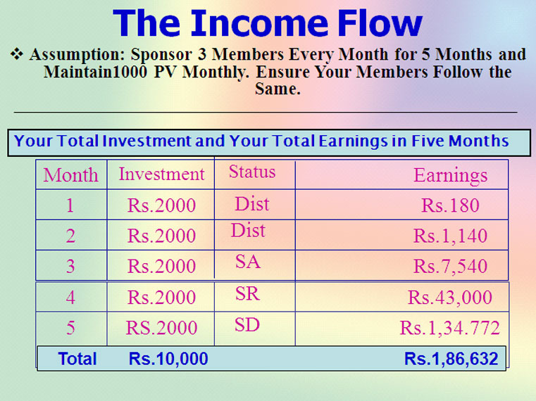 Welcome to DXN :- Marketing Plan
