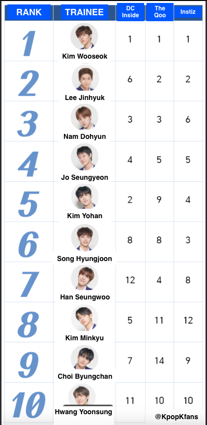 Top 10 trainees on 'Produce 101' by votes from community
