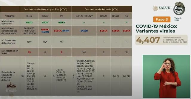 Detectan en Yucatán la variante británica del COVID19, más contagiosa y letal