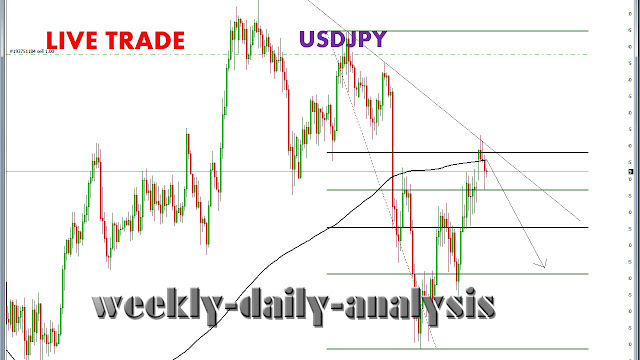 http://www.weekly-daily-analysis.co/2019/03/live-trade-chfjpy-28th-march-2019.html