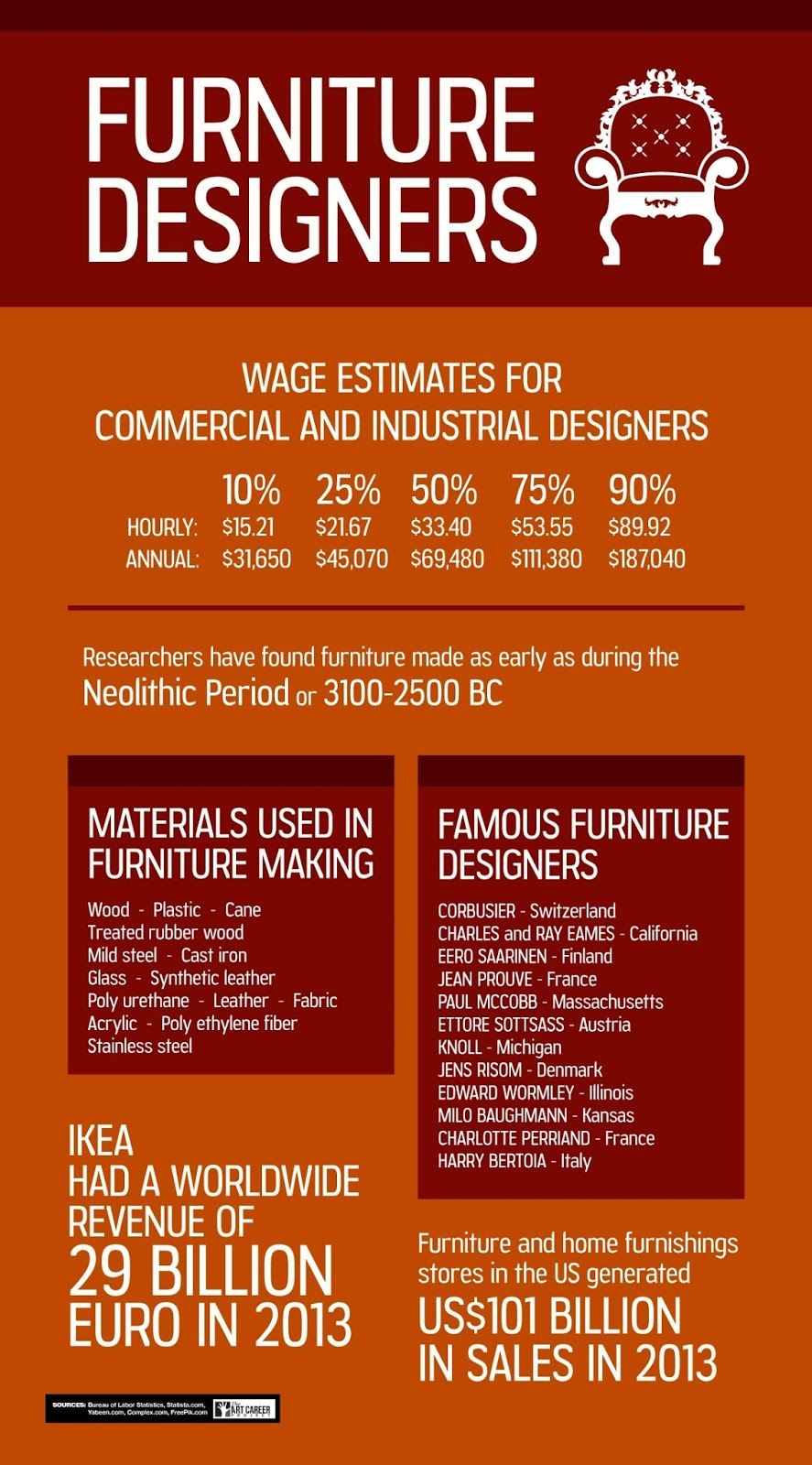 Furniture Design Careers Onlinedesignteacher