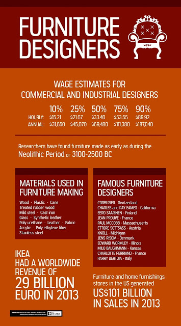 Furniture Design Careers