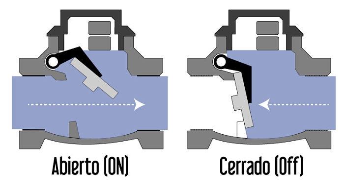 Funcionamiento de una válvula de retención