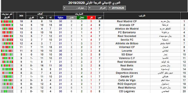 جدول ترتيب الدوري الاسباني ريال مدريد في الصدارة مع تالق فرق مغمورة