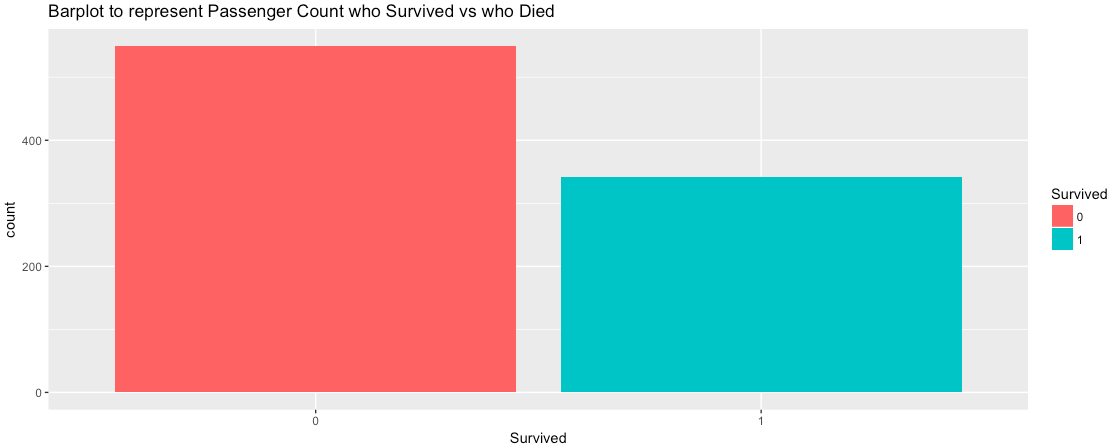 ggplot2::Bar Plot in R using the Titanic Dataset - My