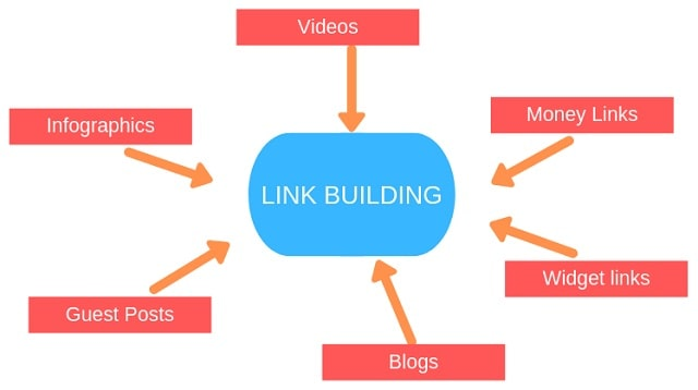 main types of seo links external linking internal link incoming backlinks